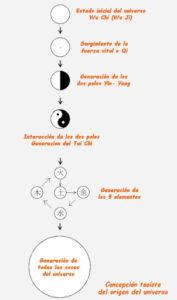 Oriol Ferrer Qi y las leyes del funcionamiento energetico